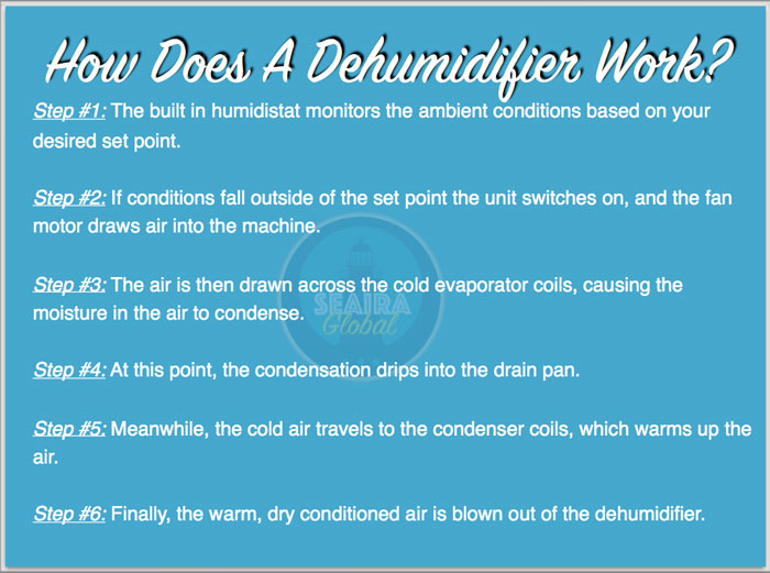 How do dehumidifiers work