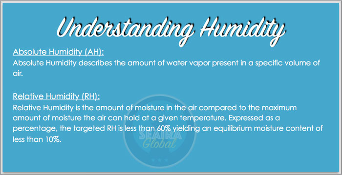 Understand the difference between absolute and relative humidity